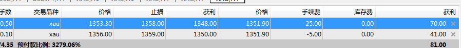 黄金喊单1355空单开始盈利了!